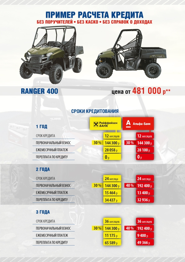 Пример рассчёта кредита на Ranger 400